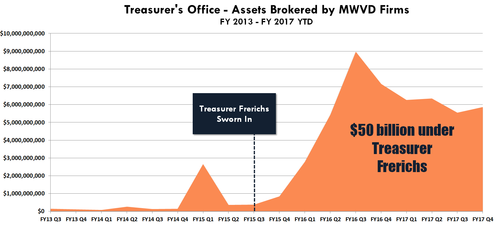Assets Brokered by MWVD Firms